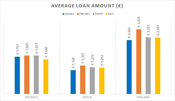 origination-avg-loan-amount-may-2018-en
