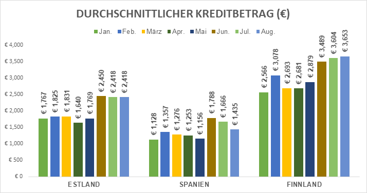 origination-avg-loan-amount-september-2018-de