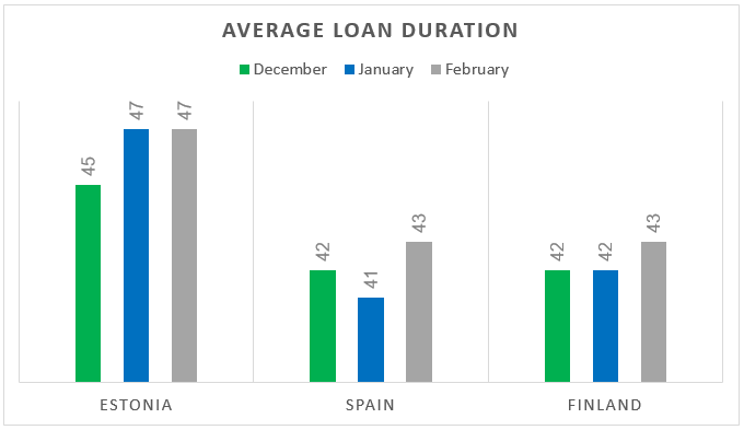 origination-avg-loan-duration-feb-2018