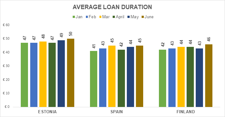 origination-avg-loan-duration-june-2018-en