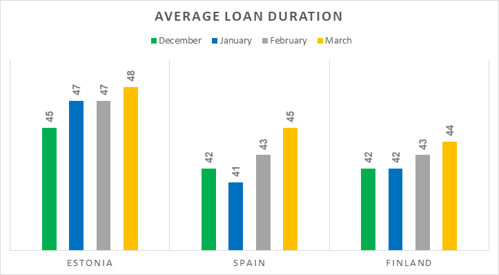 origination-avg-loan-duration-mar-2018-en