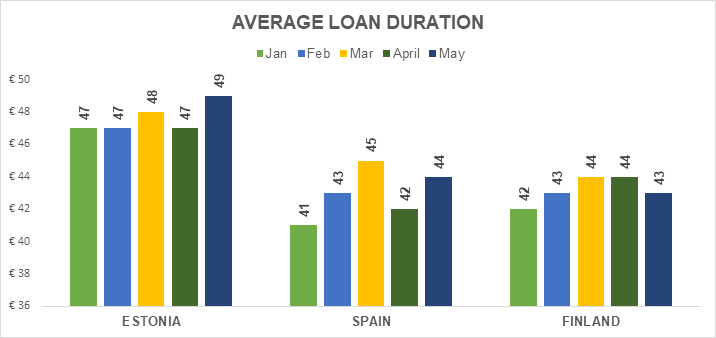 origination-avg-loan-duration-may-2018-en