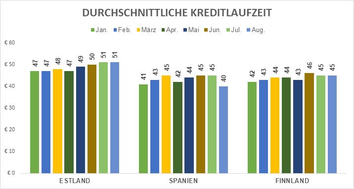origination-avg-loan-duration-september-2018-de