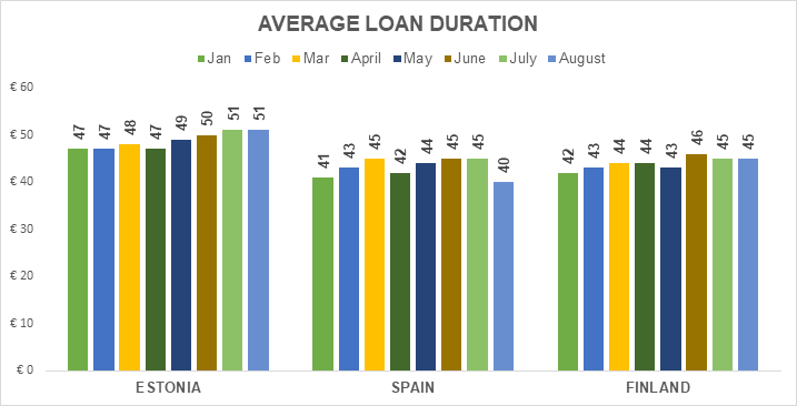 origination-avg-loan-duration-september-2018-en