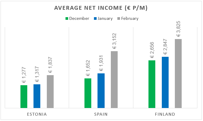 Rankings by Country of Average Monthly Net Salary …