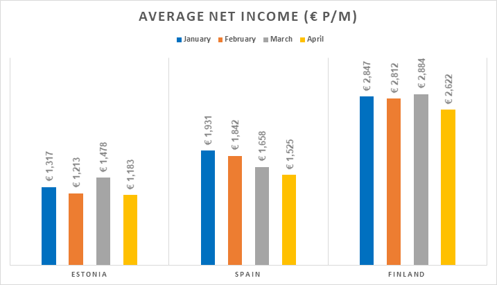 origination-avg-net-income-may-2018-en