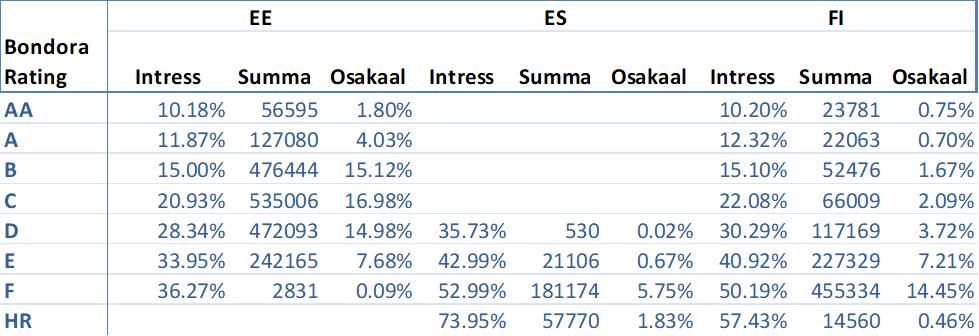 origination-share-country-rating-february-2018-et