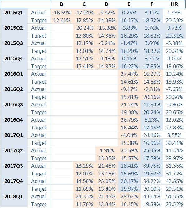 portfolio-performance-ES-august-2018-en