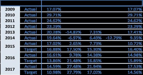 portfolio-performance-data-returns-9-years