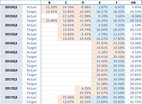 portfolio-performance-data_ES-december-2017