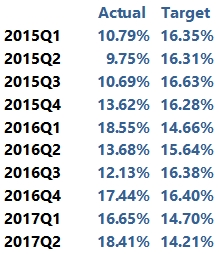portfolio-performance-per-quarter-november-2017