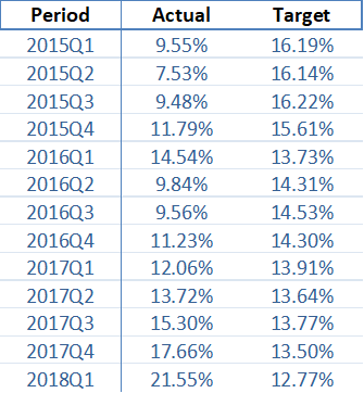 portfolio-performance-quarterly-august-2018-en