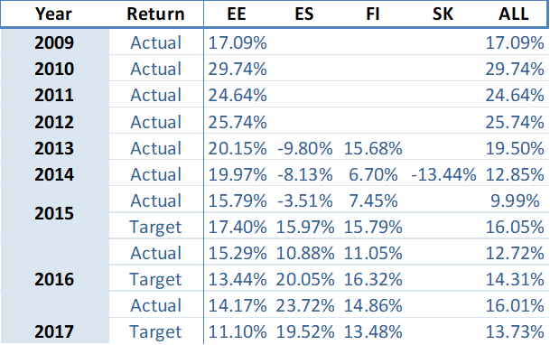 portfolio-performance-yearly-april-2018-en