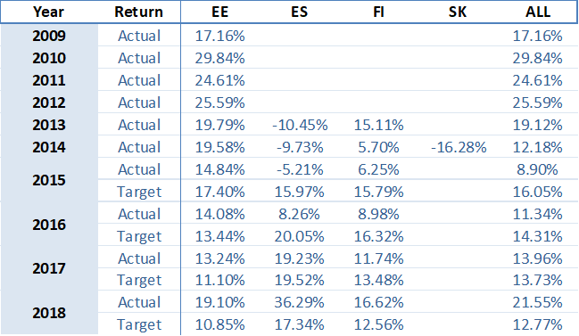 portfolio-performance-yearly-august-2018-en