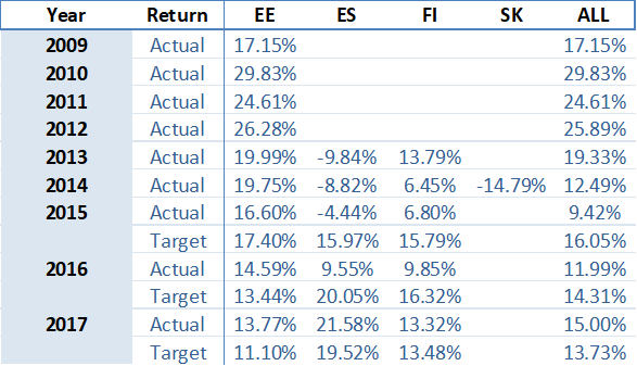 portfolio-performance-yearly-june-2018-en