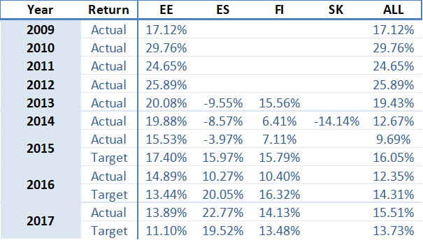 portfolio-performance-yearly-may-2018-en