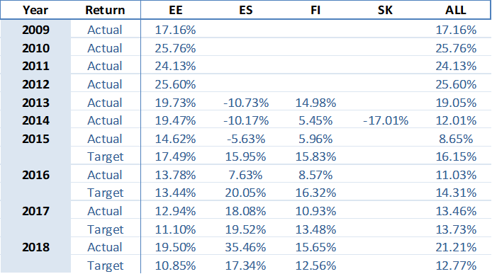 portfolio-performance-yearly-september-2018-en