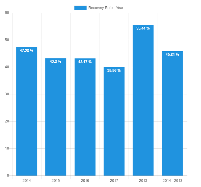recovery rate by year - November 2018