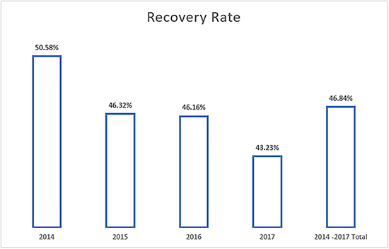 Recovery rate for December 2017