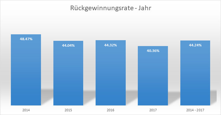 recovery-rate-year-august-2018-de
