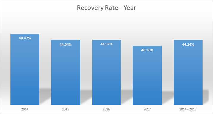recovery-rate-year-august-2018-en
