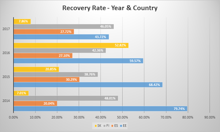 recovery-rate-year-country-may-2018-en