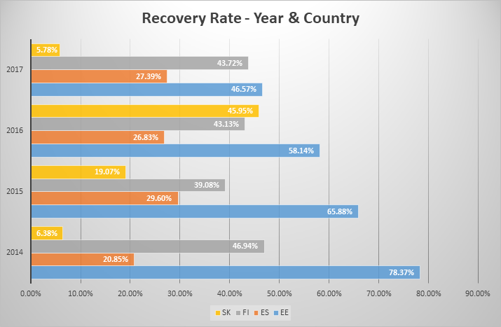 recovery-rate-year-country-september-2018-en