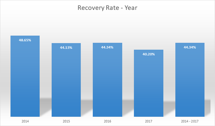 performance of recoveries