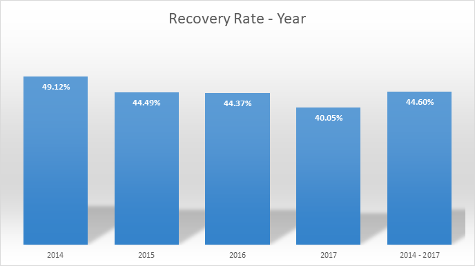 recovery-rate-year-june-2018-en