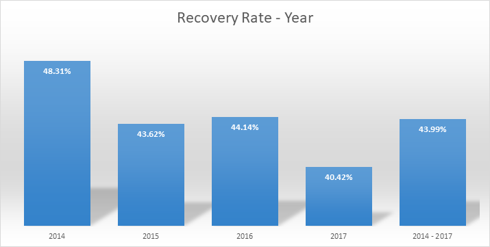 P2P recovery rate year september 2018