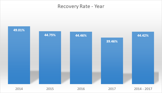 recovery-rate-yearly-apr-2018-en
