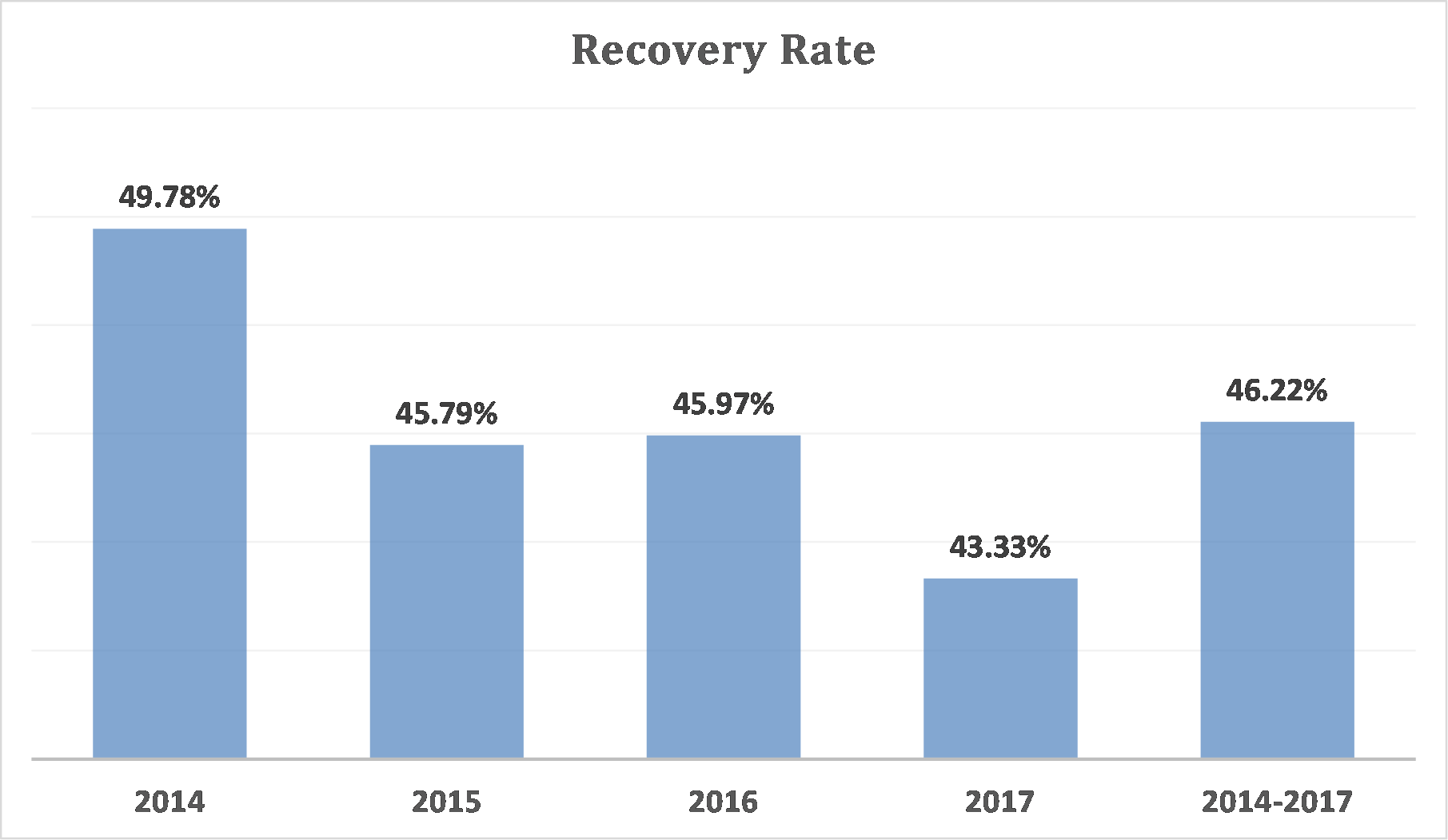 Recovery rate - February 2018