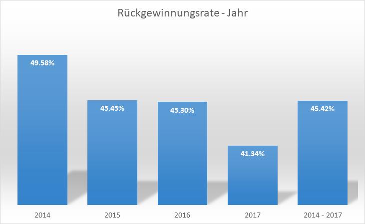 recovery-rates-mar-2018-de