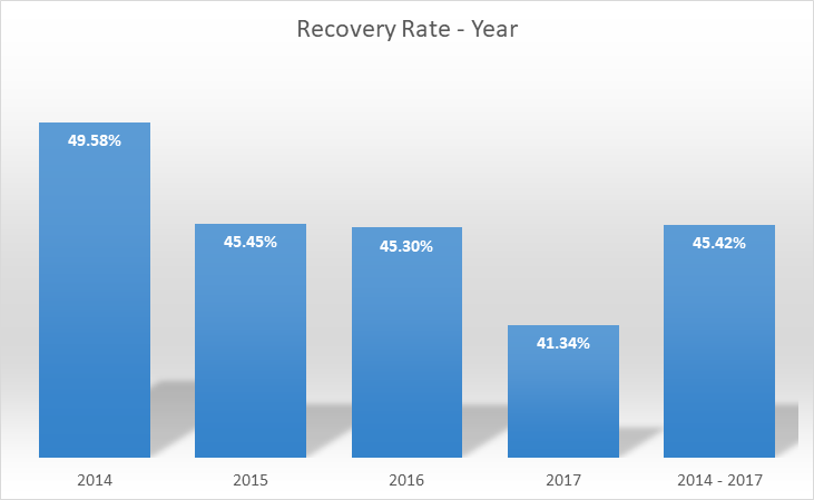 recovery-rates-mar-2018