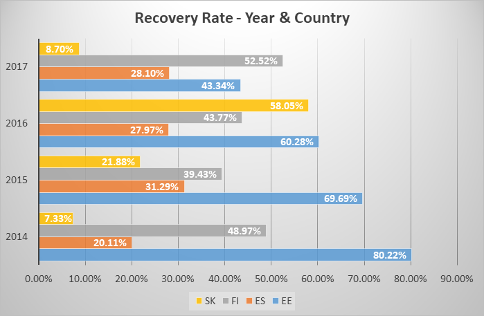 recovery-rates-per-country-mar-2018