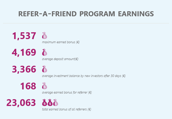 Refer-A-Friend program earnings
