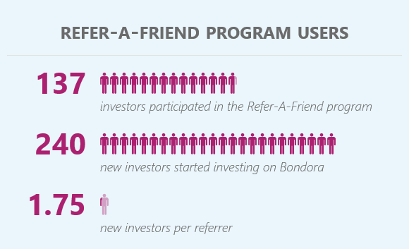 Refer-A-Friend program user statistics