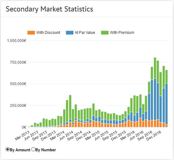 Secondary Market statistics