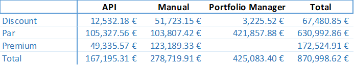 secondary-market-stats-current-june-2018-en