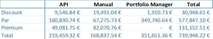 secondary-market-stats-current-may-2018-en