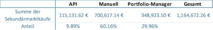 secondary-market-stats-totals-july-2018-de