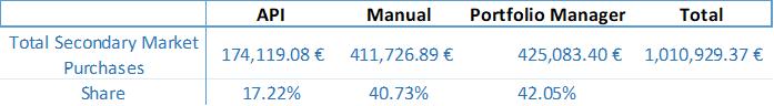 secondary-market-stats-totals-june-2018-en