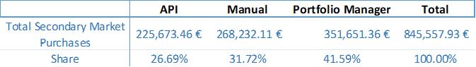 secondary-market-stats-totals-may-2018-en