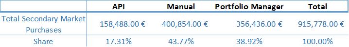 secondary-market-stats-totals-september-2018-en