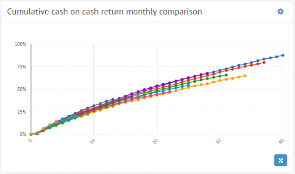 Cumulative cash on cash returns by month