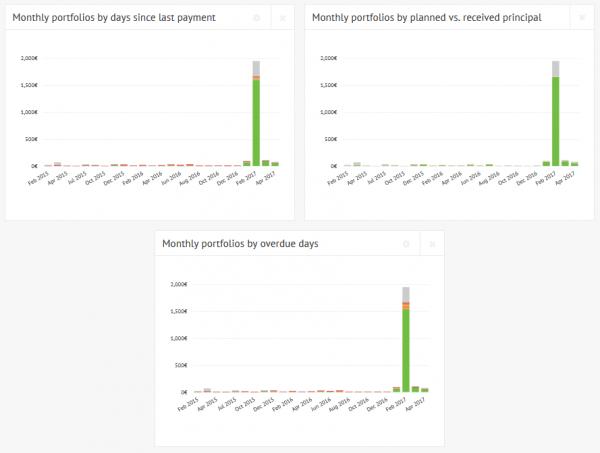 Statistics charts - Monthly portfolios by criteria