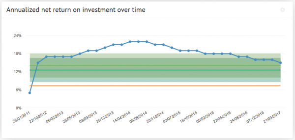 Annualized Net Return On Investment graph