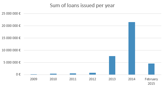 The amount of loans issued to Bondora borrowers since 2009