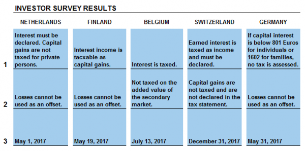 P2P income taxation survey results