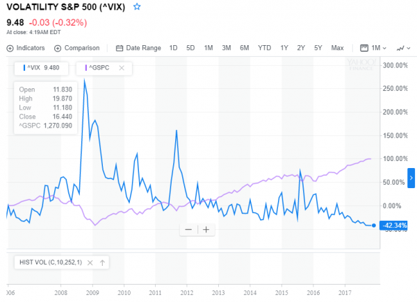 CBOE Volatility Index vs S&P index